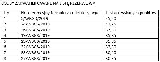 lista-rezerwowa